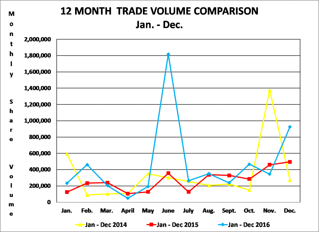 12 month trade volume 2016