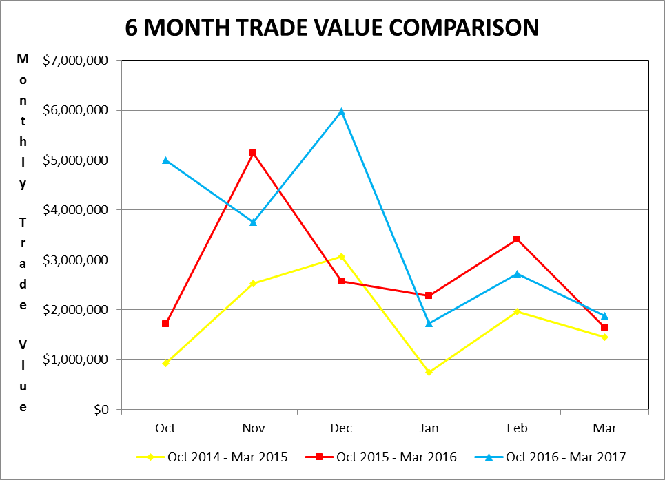6 month trade value