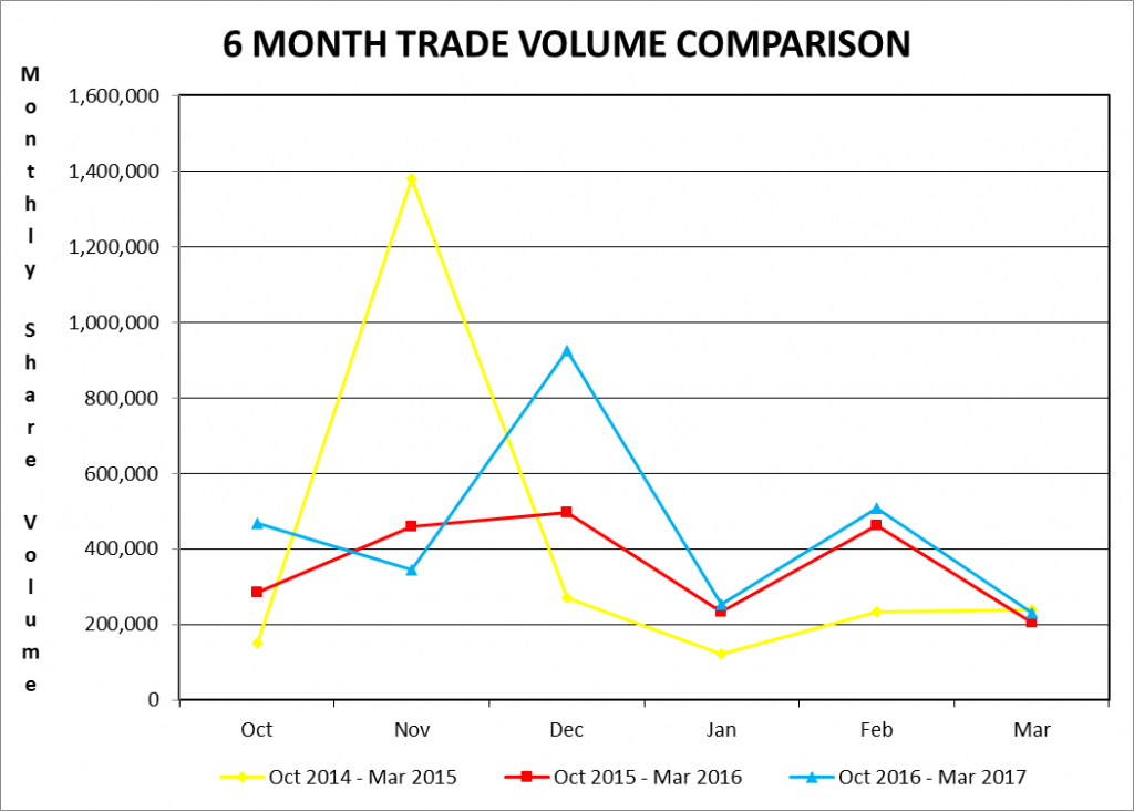 6 month trade volume