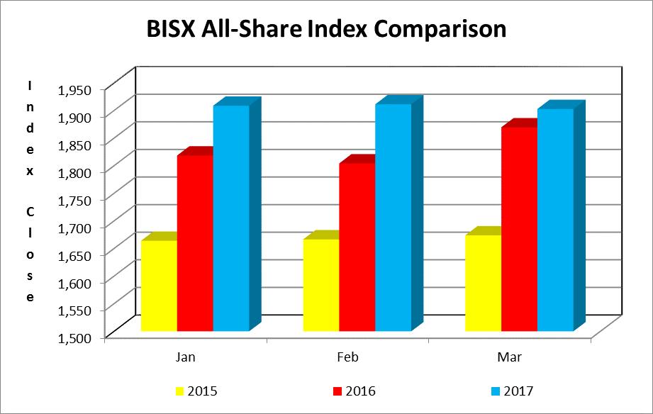 BISX All Share Comparison 2017