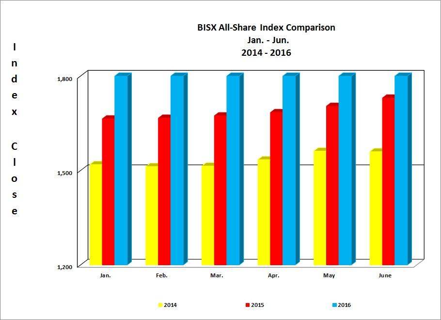 BISX All-Share Index Comparison 2014 - 2016