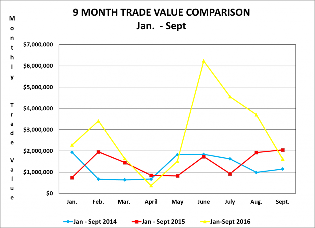 9 Month Trade Value Comparison