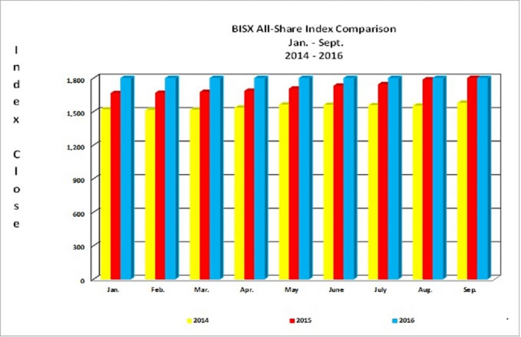 BISX All-Share Index Comparison...