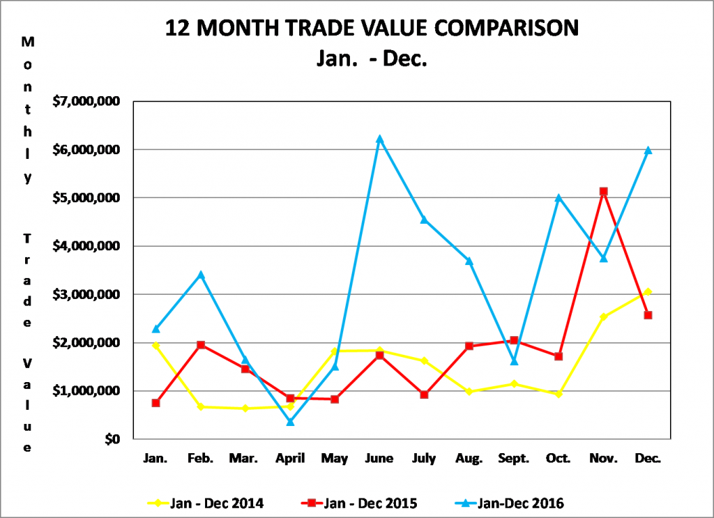 12 month trade value 2016