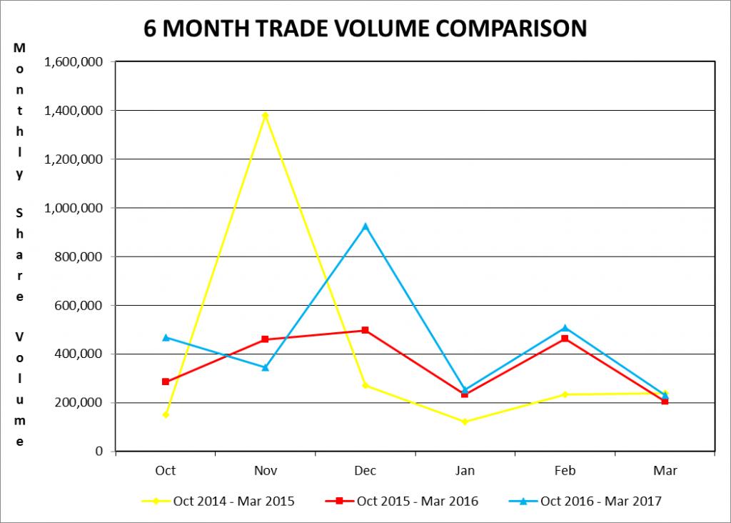 6 month trade volume